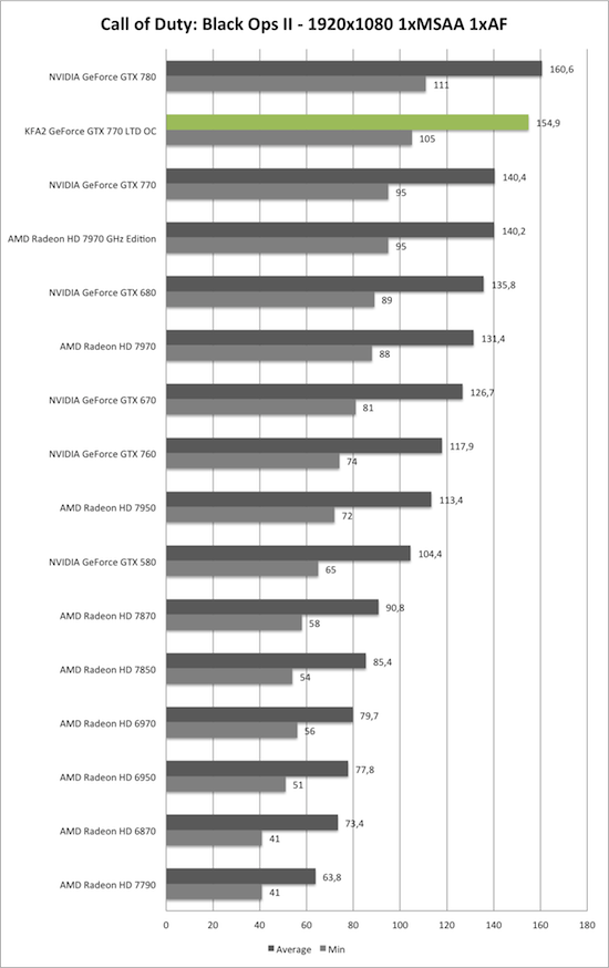 Benchmark-Diagramm zu Call of Duty: Black Ops 2 1920x1050 der KFA2 GeForce GTX 770 TLD OC