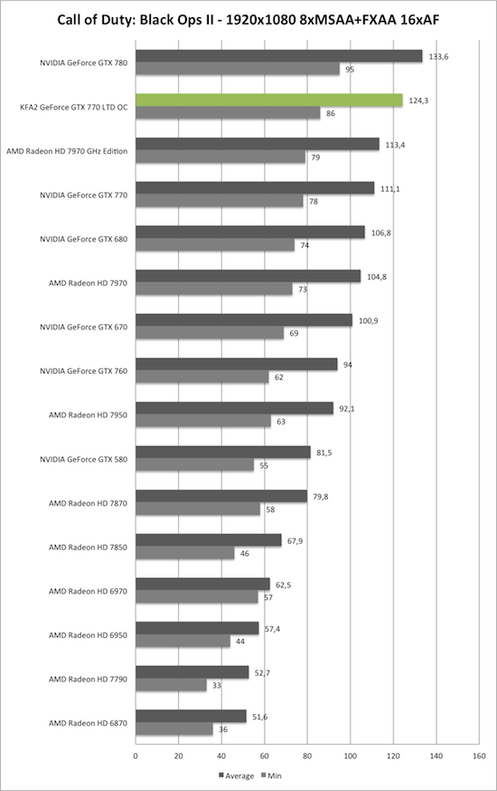 Benchmark-Diagramm zu Call of Duty: Black Ops 2 1920x1050 AA/AF der KFA2 GeForce GTX 770 TLD OC