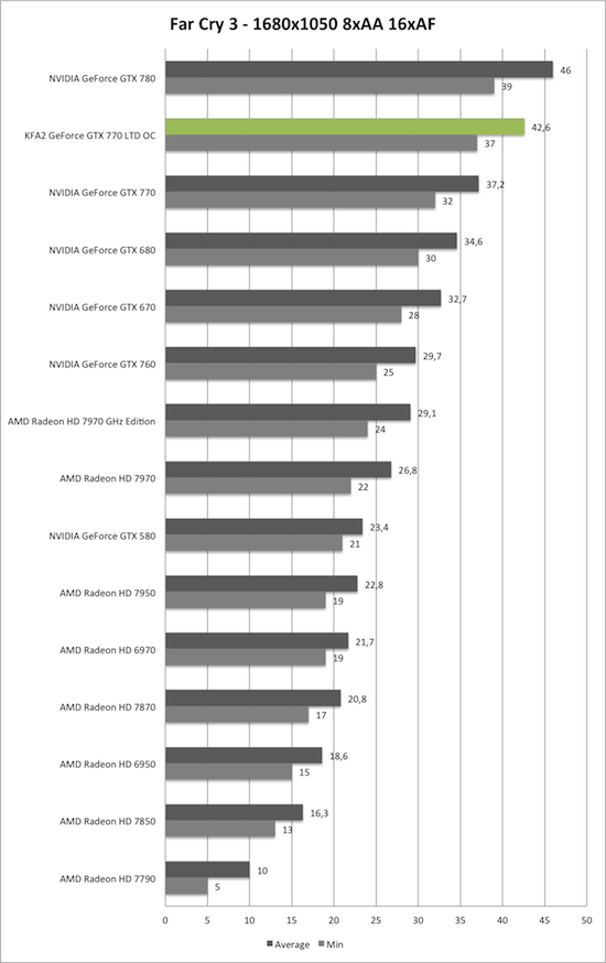 Benchmark-Diagramm zu Far Cry 3 1680x1050 der KFA2 GeForce GTX 770 TLD OC