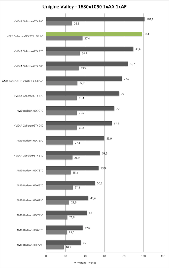 Benchmark Unigine Valley 1680x1050 der KFA2 GeForce GTX 770 TLD OC