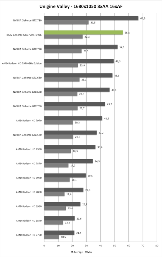 Benchmark Unigine Valley 1680x1050 AA/AF der KFA2 GeForce GTX 770 TLD OC