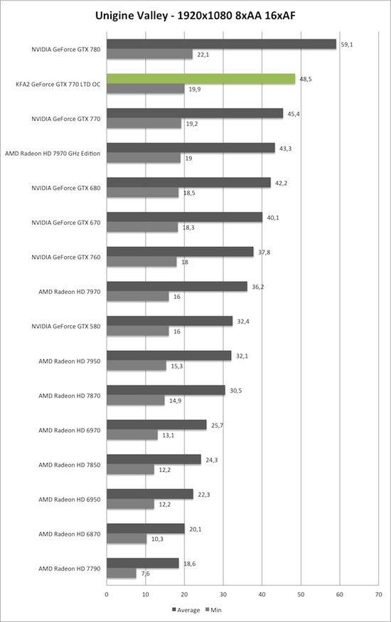 Benchmark Unigine Valley 1920x1080 AA/AF der KFA2 GeForce GTX 770 TLD OC