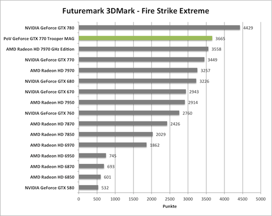 Benchmark-Diagramme 3DMark Fire Strike Extreme zur PoV GeForce GTX 770 Trooper MAG