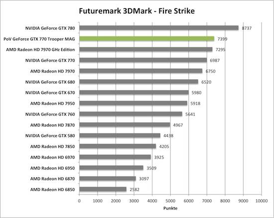 Benchmark-Diagramme 3DMark Fire Strike zur PoV GeForce GTX 770 Trooper MAG