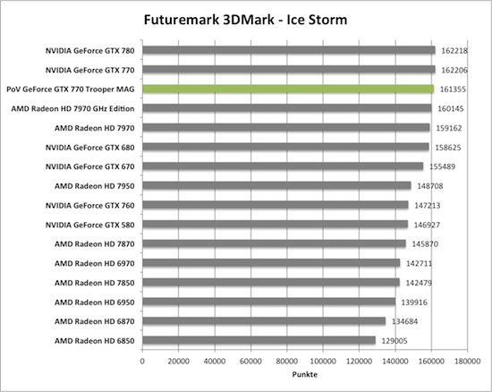 Benchmark-Diagramme 3DMark Ice Storm zur PoV GeForce GTX 770 Trooper MAG