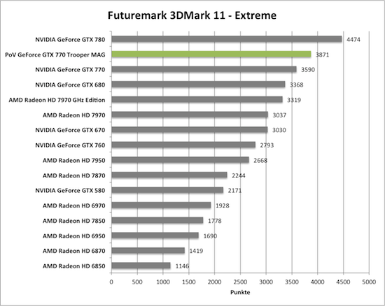 Benchmark-Diagramm 3DMark 11 Extreme zur PoV GeForce GTX 770 Trooper MAG