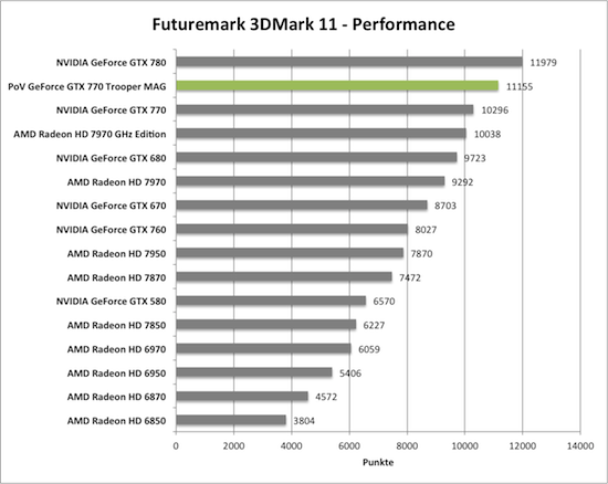 Benchmark-Diagramm 3DMark 11 Performance zur PoV GeForce GTX 770 Trooper MAG