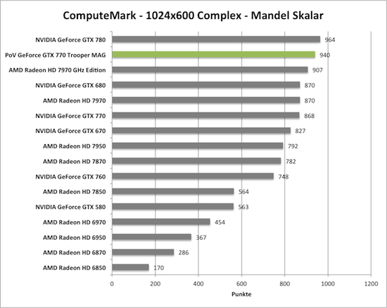 Benchmark-Diagramm zu ComputeMark der PoV GeForce GTX 770 Trooper MAG