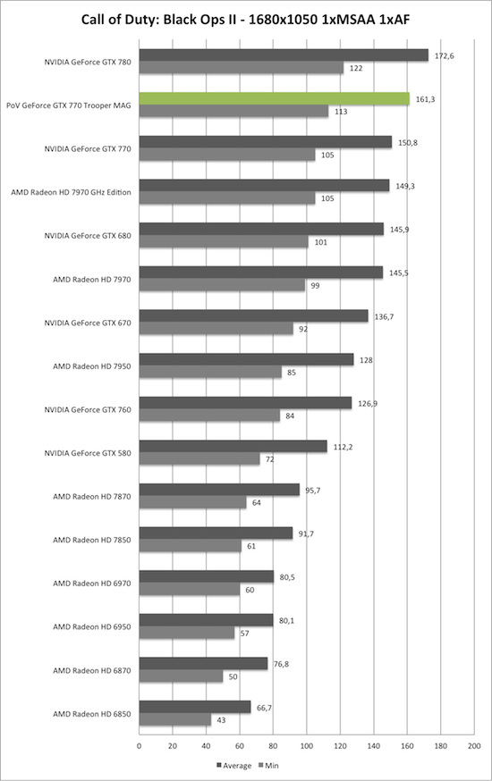 Benchmark-Diagramm zu Call of Duty: Black Ops 2 1680x1050 der PoV GeForce GTX 770 Trooper MAG