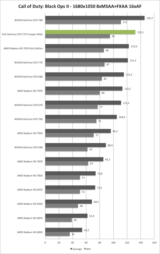 Benchmark-Diagramm zu Call of Duty: Black Ops 2 1680x1050 AA/AF der PoV GeForce GTX 770 Trooper MAG