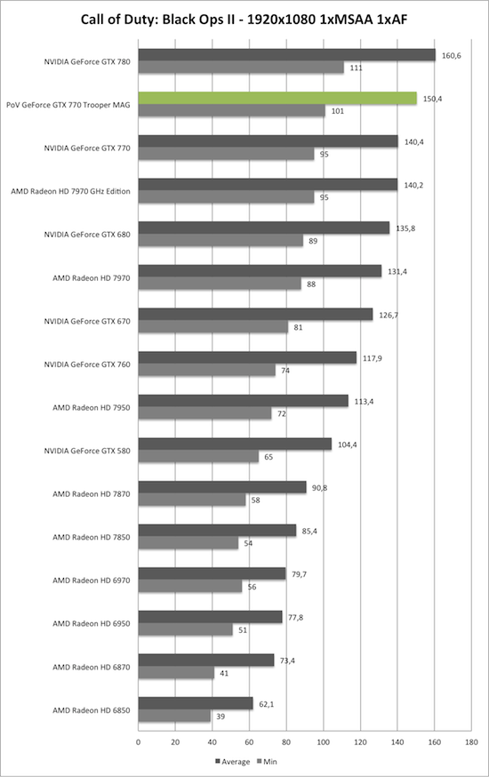 Benchmark-Diagramm zu Call of Duty: Black Ops 2 1920x1050 der PoV GeForce GTX 770 Trooper MAG