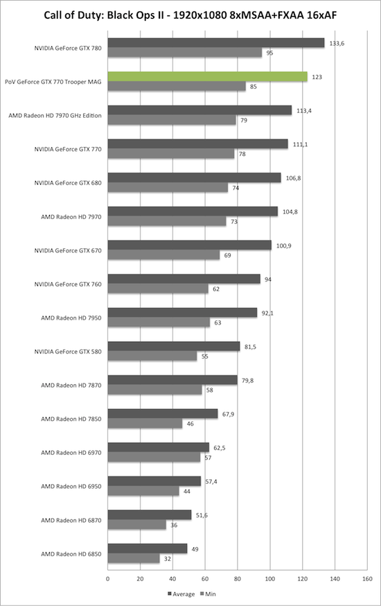 Benchmark-Diagramm zu Call of Duty: Black Ops 2 1920x1050 AA/AF der PoV GeForce GTX 770 Trooper MAG
