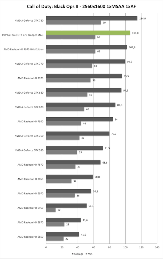 Benchmark-Diagramm zu Call of Duty: Black Ops 2 2560x1600 der PoV GeForce GTX 770 Trooper MAG