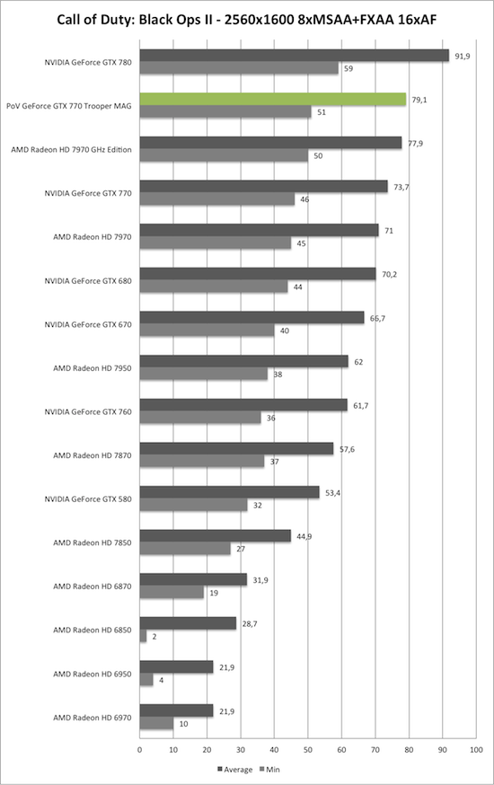 Benchmark-Diagramm zu Call of Duty: Black Ops 2 2560x1600 AA/AF der PoV GeForce GTX 770 Trooper MAG