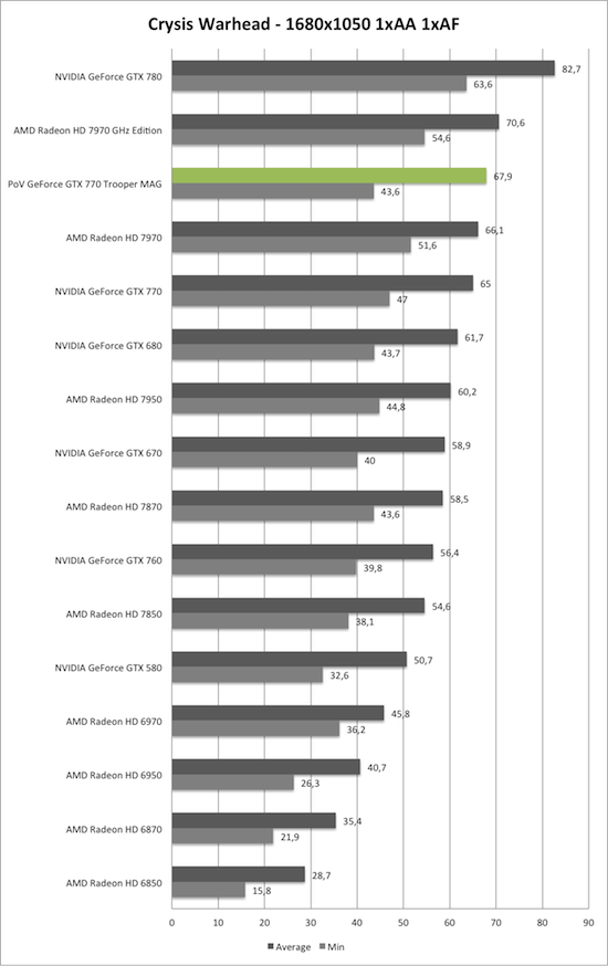 Benchmark-Diagramm zu Crysis Warhead 1680x1050 der PoV GeForce GTX 770 Trooper MAG