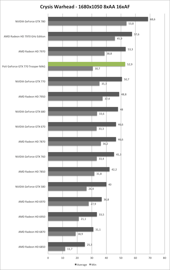 Benchmark-Diagramm zu Crysis Warhead 1680x1050 AA/AF der PoV GeForce GTX 770 Trooper MAG