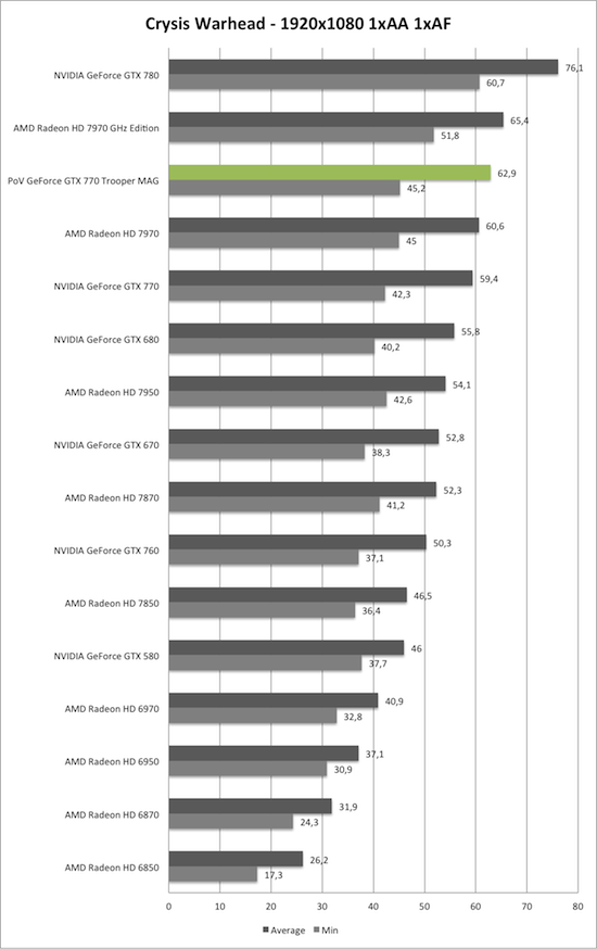 Benchmark-Diagramm zu Crysis Warhead 1920x1080 der PoV GeForce GTX 770 Trooper MAG