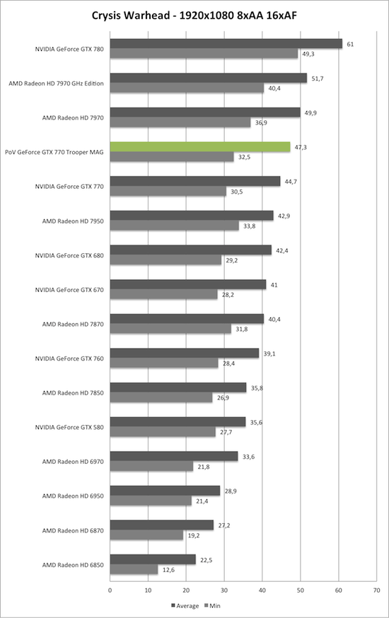 Benchmark-Diagramm zu Crysis Warhead 1920x1050 AA/AF der PoV GeForce GTX 770 Trooper MAG