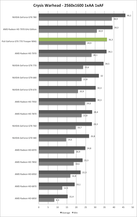 Benchmark-Diagramm zu Crysis Warhead 2560x1600 der PoV GeForce GTX 770 Trooper MAG
