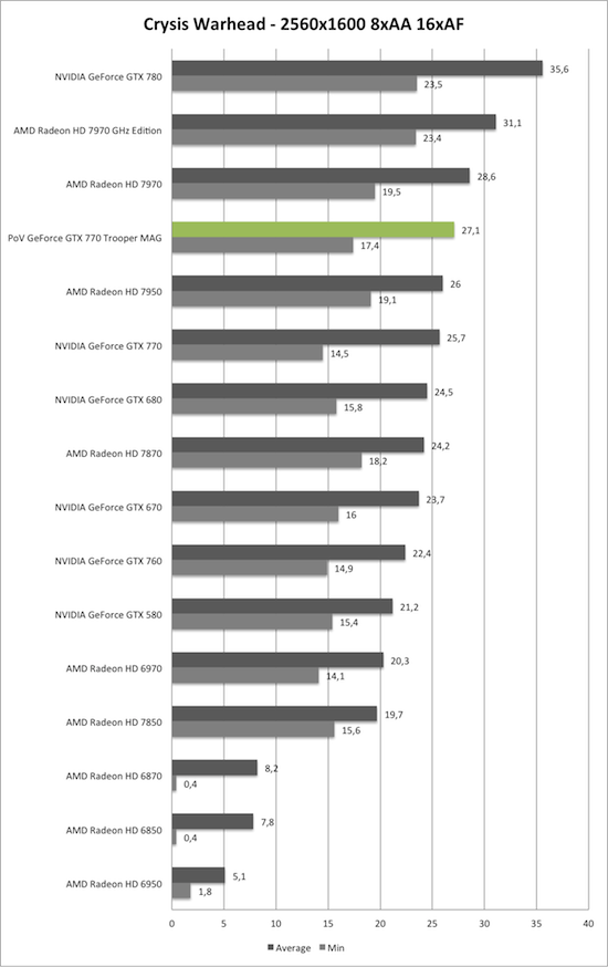 Benchmark-Diagramm zu Crysis Warhead 2560x1600 AA/AF der PoV GeForce GTX 770 Trooper MAG