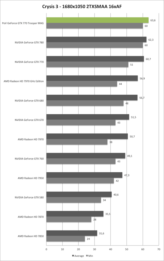 Benchmark-Diagramm zu Crysis 3 1680x1050 AA/AF der PoV GeForce GTX 770 Trooper MAG