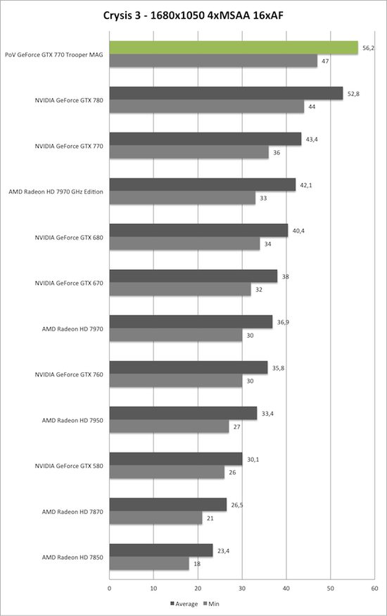 Benchmark-Diagramm zu Crysis 3 1680x1050 der PoV GeForce GTX 770 Trooper MAG