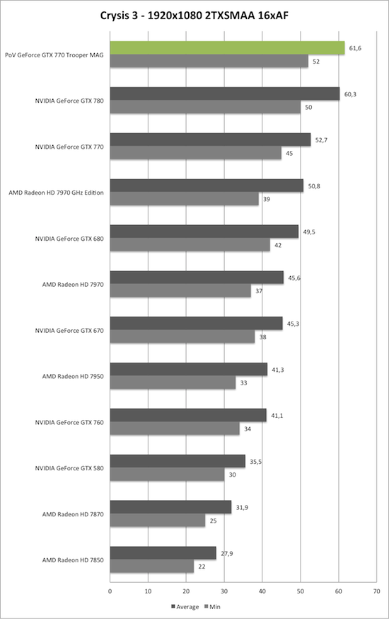 Benchmark-Diagramm zu Crysis 3 1920x1080 AA/AF der PoV GeForce GTX 770 Trooper MAG