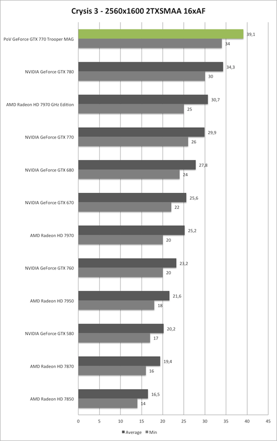 Benchmark-Diagramm zu Crysis 3 2560x1600 AA/AF der PoV GeForce GTX 770 Trooper MAG