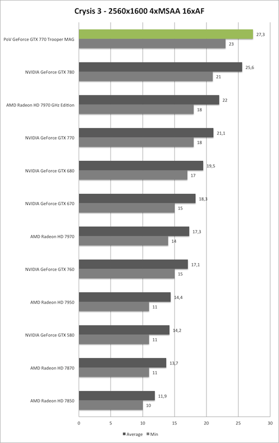 Benchmark-Diagramm zu Crysis 3 2560x1600 der PoV GeForce GTX 770 Trooper MAG