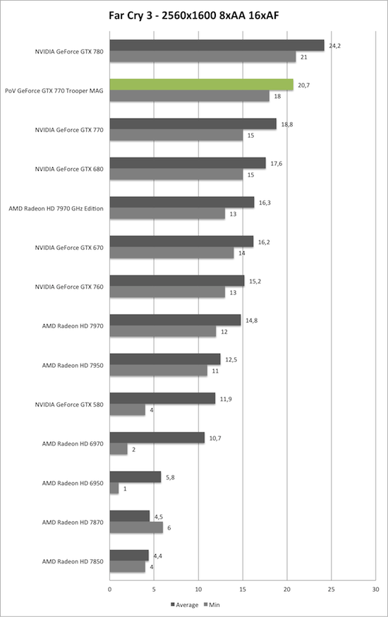 Benchmark-Diagramm zu Far Cry 3 2560x1600 der PoV GeForce GTX 770 Trooper MAG