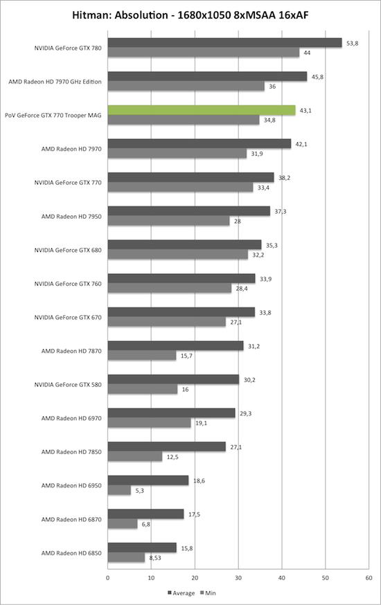 Benchmark-Diagramm zu Hitman: Absolution 1680x1050 der PoV GeForce GTX 770 Trooper MAG