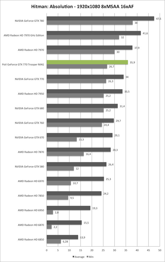 Benchmark-Diagramm zu Hitman: Absolution 1920x1080 der PoV GeForce GTX 770 Trooper MAG