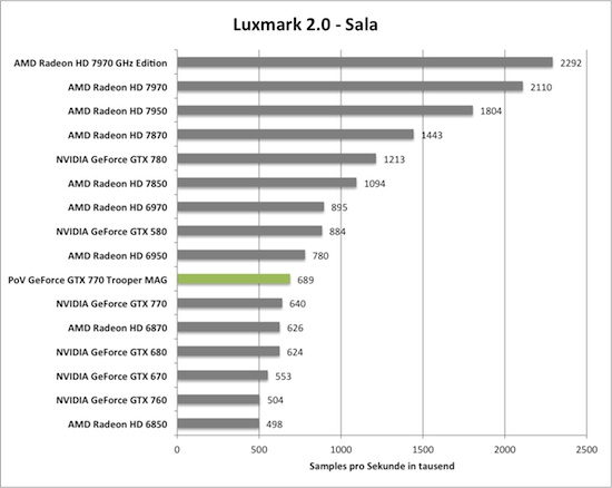 Benchmark-Diagramm zu Luxmark 2.0 der PoV GeForce GTX 770 Trooper MAG