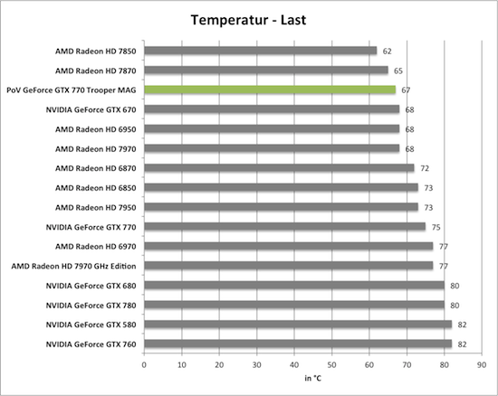 Benchmarkdiagramm zu den Last-Temperaturen der PoV GeForce GTX 770 Trooper MAG