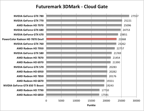 Benchmark-Diagramme 3DMark Cloud Gante zur PowerColor Radeon HD 7870 Devil
