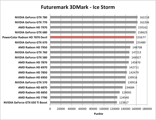 Benchmark-Diagramme 3DMark Ice Storm zur PowerColor Radeon HD 7870 Devil