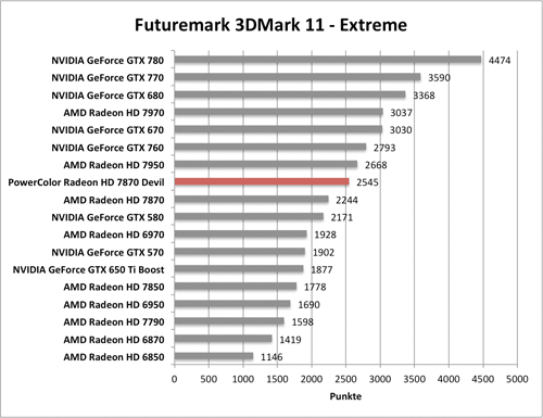 Benchmark-Diagramm 3DMark 11 Extreme zur PowerColor Radeon HD 7870 Devil