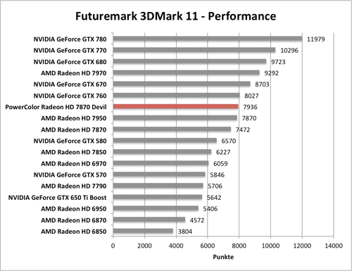 Benchmark-Diagramm 3DMark 11 Performance zur PowerColor Radeon HD 7870 Devil
