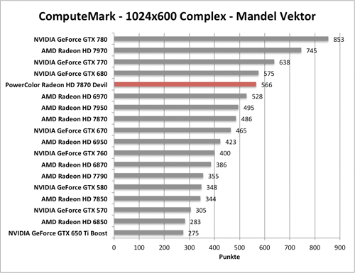 Benchmark-Diagramm zu ComputeMark der PowerColor Radeon HD 7870 Devil