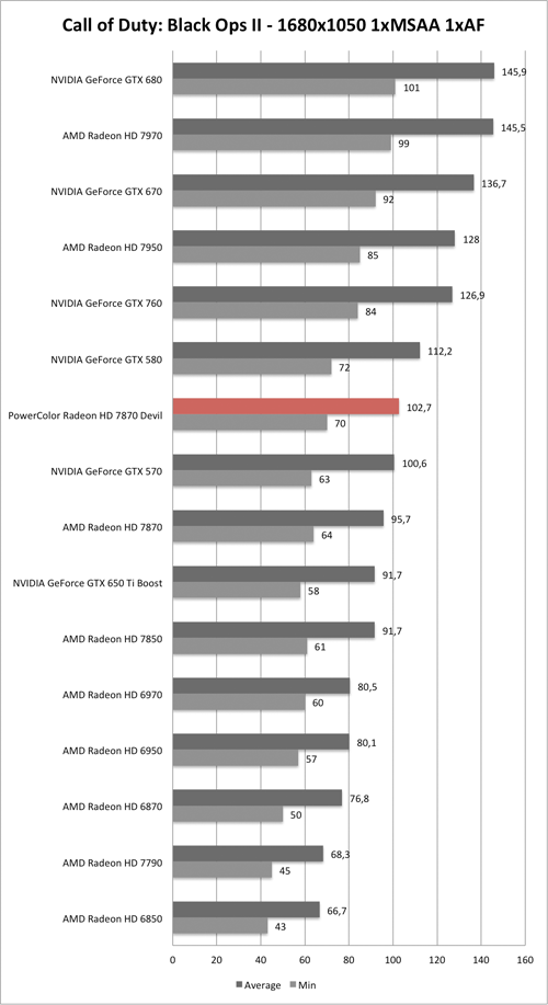 Benchmark-Diagramm zu Call of Duty: Black Ops 2 1680x1050 der PowerColor Radeon HD 7870 Devil
