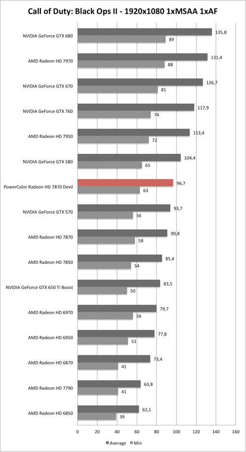 Benchmark-Diagramm zu Call of Duty: Black Ops 2 1920x1050 der PowerColor Radeon HD 7870 Devil
