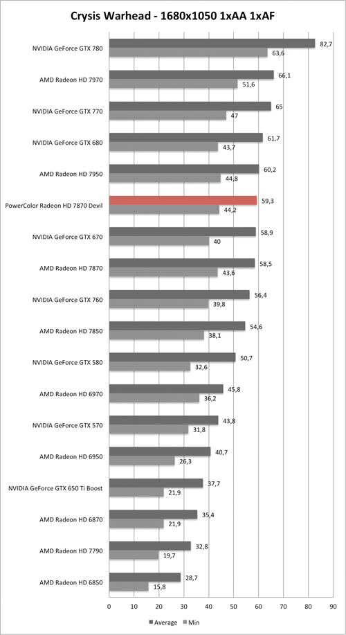 Benchmark-Diagramm zu Crysis Warhead 1680x1050 der PowerColor Radeon HD 7870 Devil