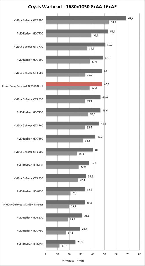 Benchmark-Diagramm zu Crysis Warhead 1680x1050 AA/AF der PowerColor Radeon HD 7870 Devil