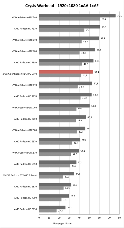 Benchmark-Diagramm zu Crysis Warhead 1920x1080 der PowerColor Radeon HD 7870 Devil