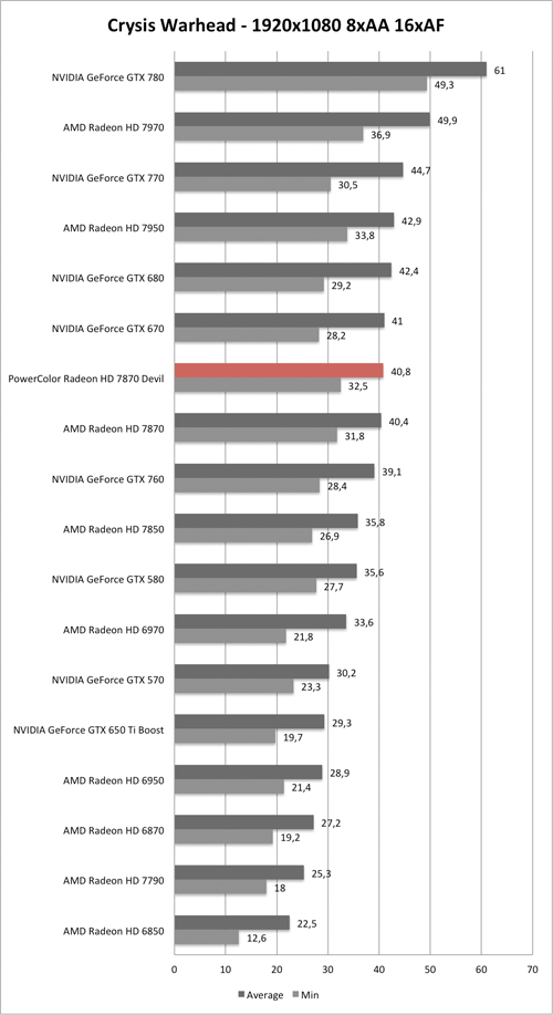 Benchmark-Diagramm zu Crysis Warhead 1920x1050 AA/AF der PowerColor Radeon HD 7870 Devil