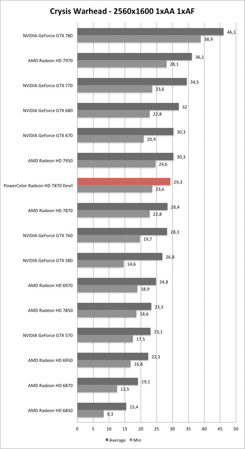 Benchmark-Diagramm zu Crysis Warhead 2560/1600 der PowerColor Radeon HD 7870 Devil