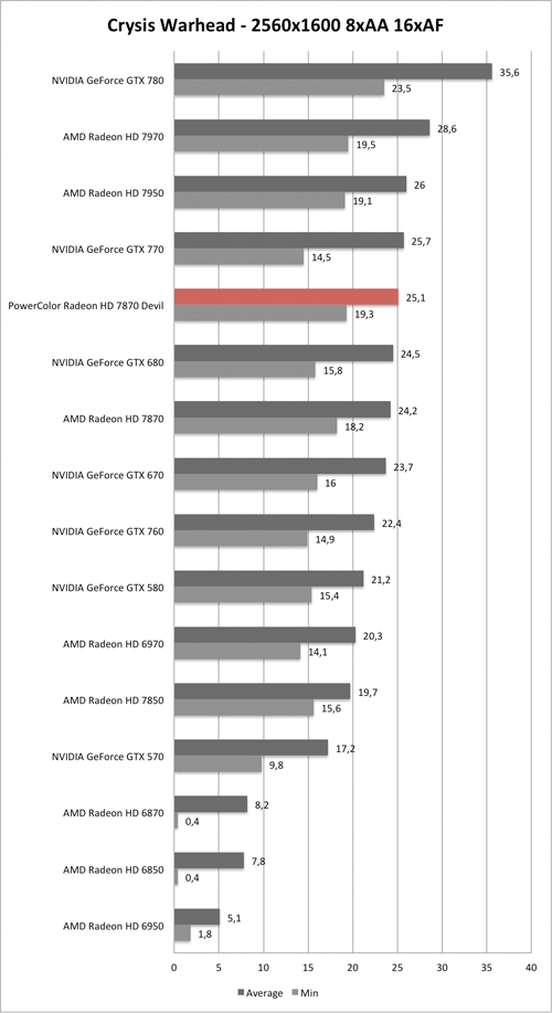 Benchmark-Diagramm zu Crysis Warhead 2560/1600 AA/AF der PowerColor Radeon HD 7870 Devil