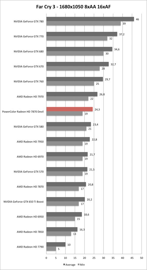 Benchmark-Diagramm zu Far Cry 3 1680x1050 der PowerColor Radeon HD 7870 Devil