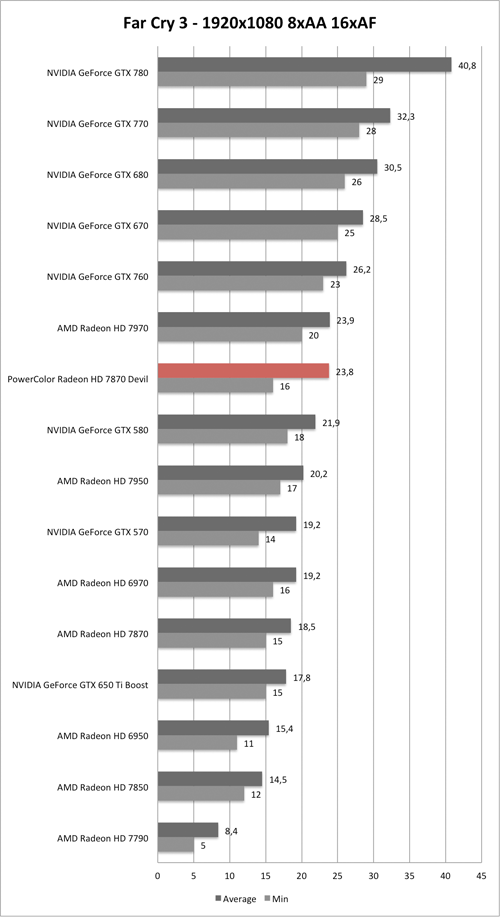 Benchmark-Diagramm zu Far Cry 3 1920x1080 der PowerColor Radeon HD 7870 Devil