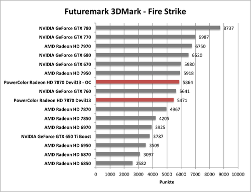 Benchmark-Diagramm zur übertakteten PowerColor Radeon HD 7870 Devil - 3DMark